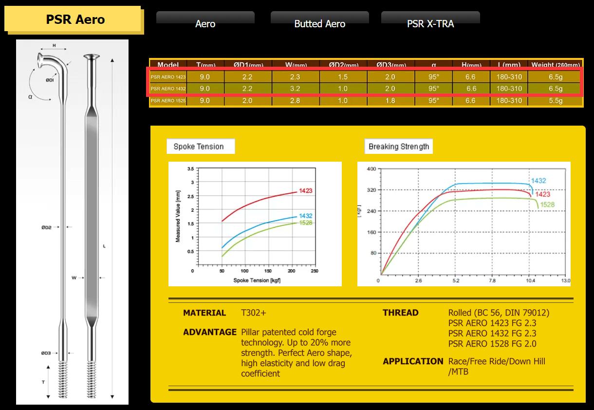 Pillar PSR XTRA 1423-1432.png